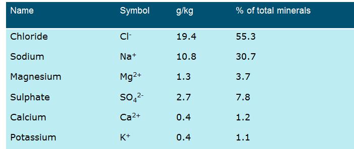 data mineralen zeewater