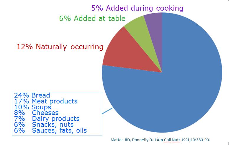 tabel zout in producten