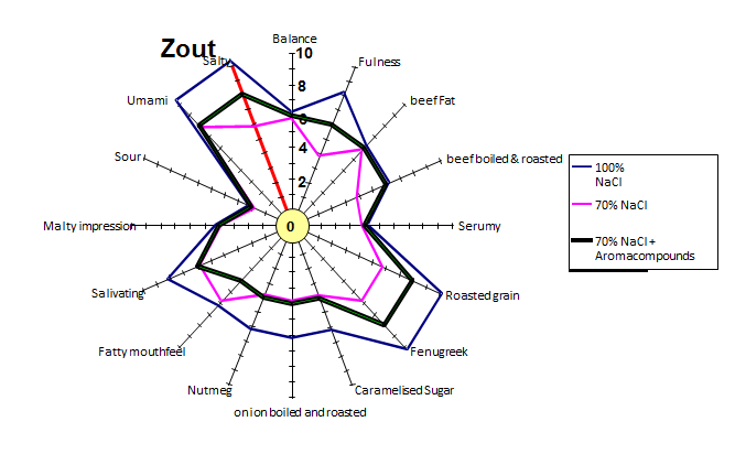 graphic zout in soep